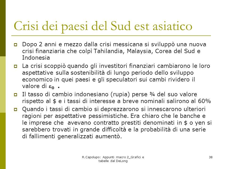 Crisi dei paesi del Sud est asiatico