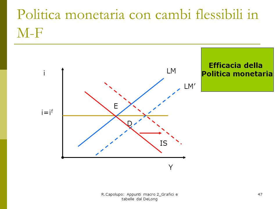 Politica monetaria con cambi flessibili in M-F