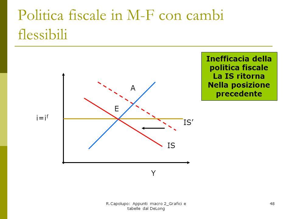 Politica fiscale in M-F con cambi flessibili