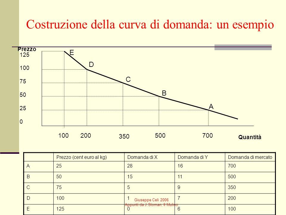 Costruzione della curva di domanda: un esempio
