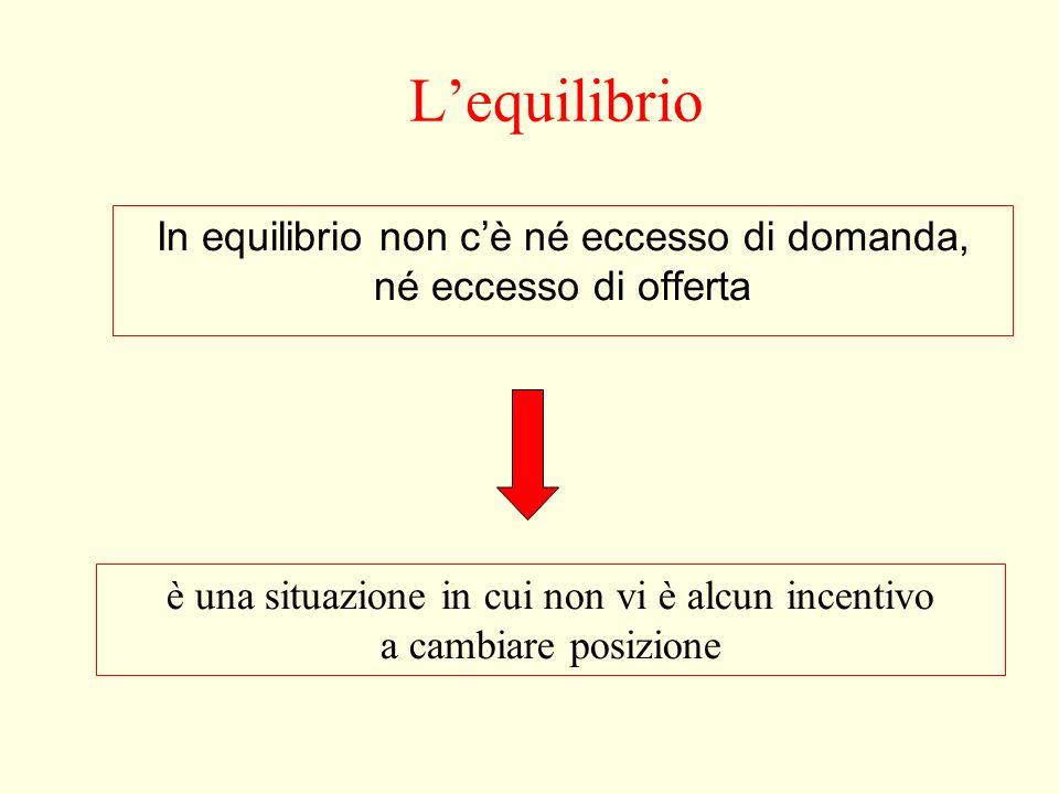 L'equilibrio In equilibrio non c'è né eccesso di domanda, né eccesso di offerta.