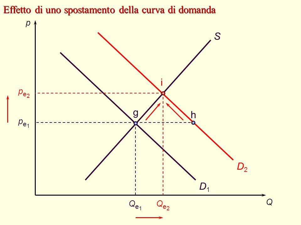 Effetto di uno spostamento della curva di domanda