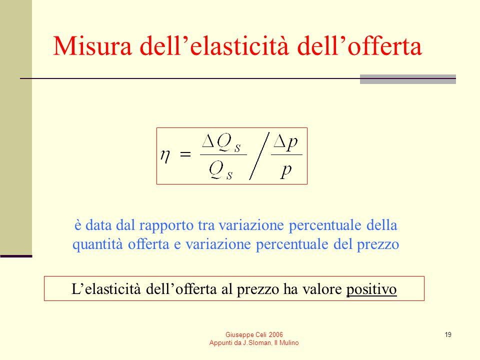 Misura dell'elasticità dell'offerta