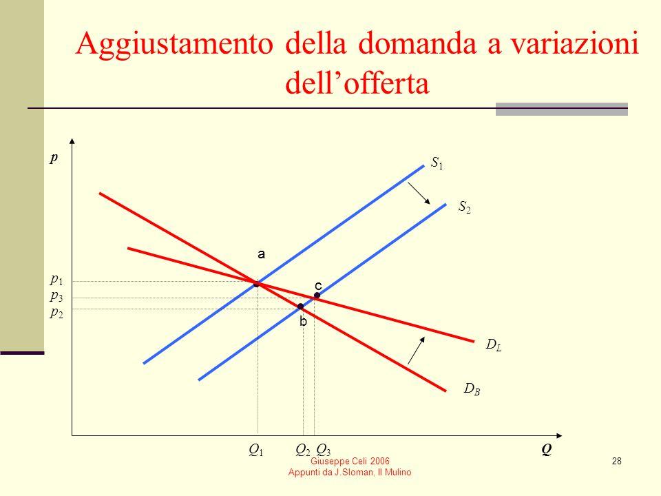 Aggiustamento della domanda a variazioni dell'offerta