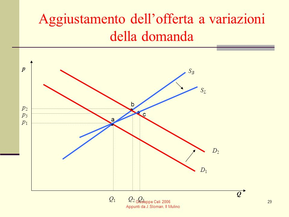 Aggiustamento dell'offerta a variazioni della domanda
