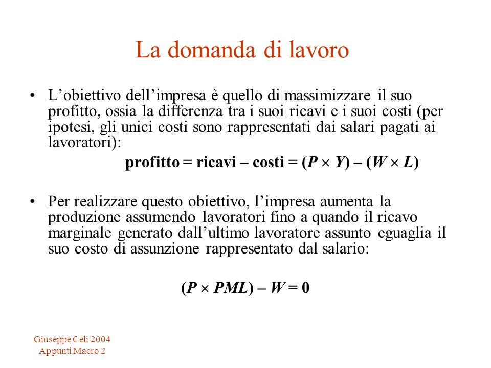 profitto = ricavi – costi = (P  Y) – (W  L)