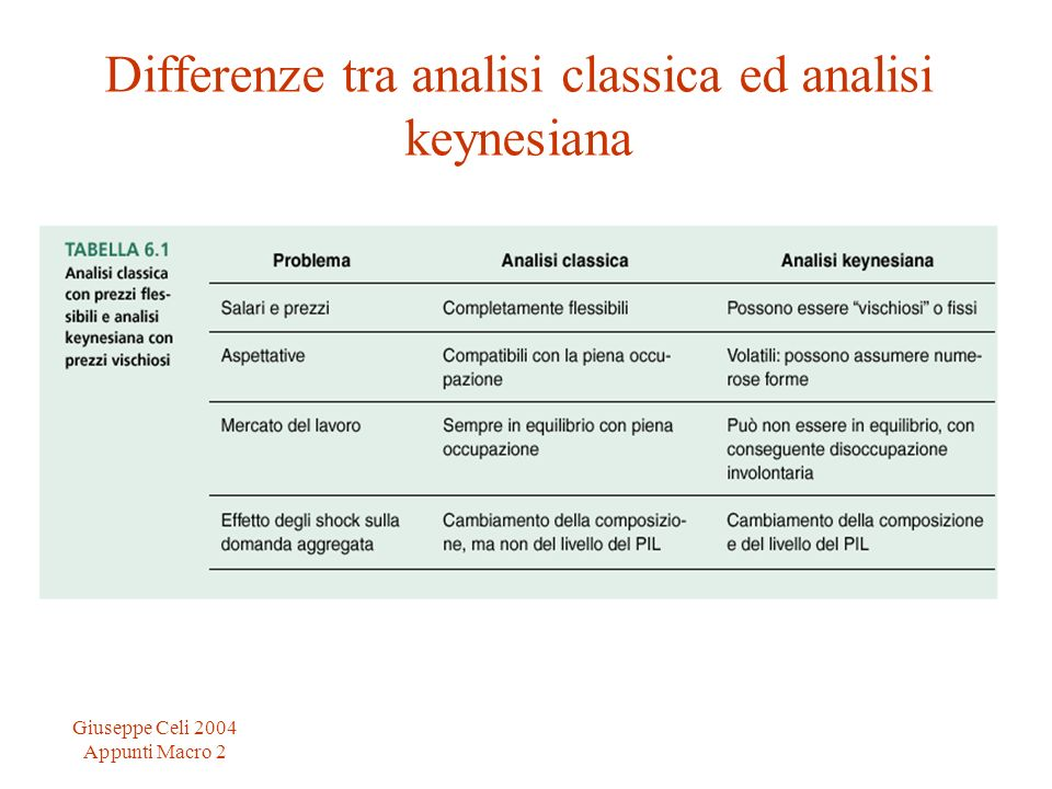Differenze tra analisi classica ed analisi keynesiana