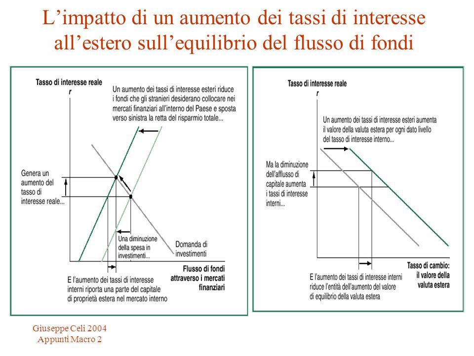 L'impatto di un aumento dei tassi di interesse all'estero sull'equilibrio del flusso di fondi