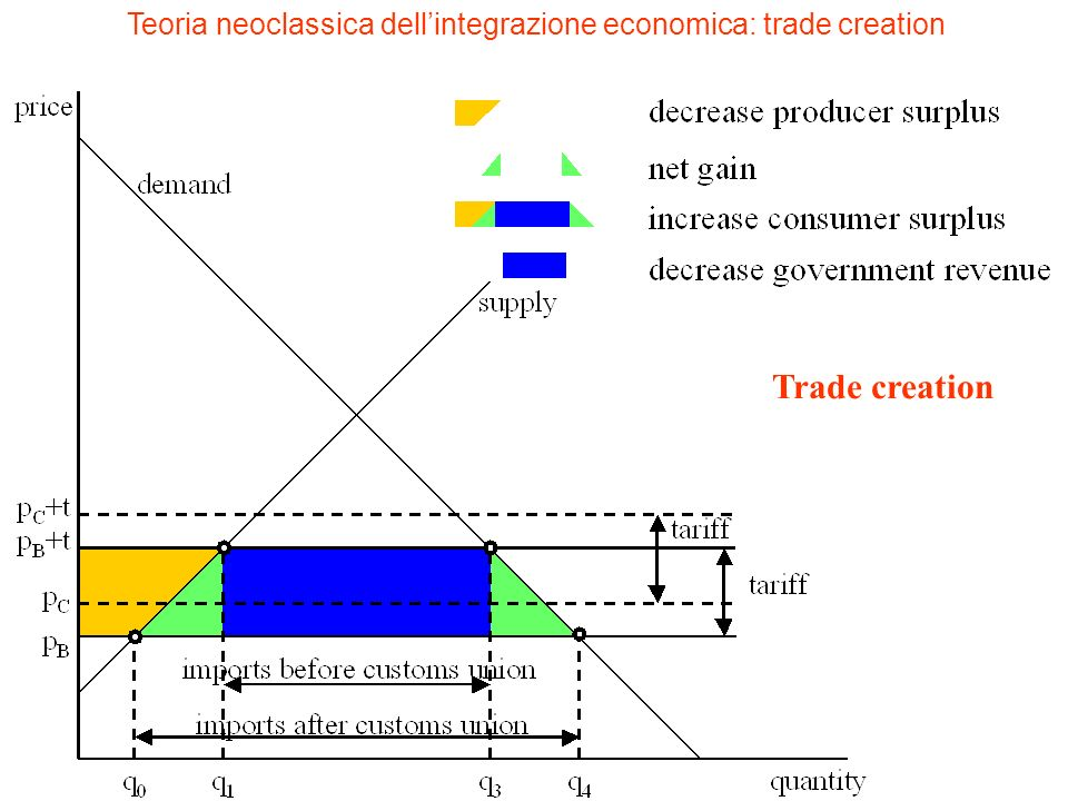 Teoria neoclassica dell'integrazione economica: trade creation