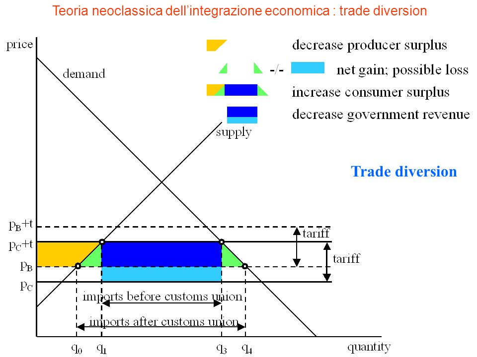 Teoria neoclassica dell'integrazione economica : trade diversion