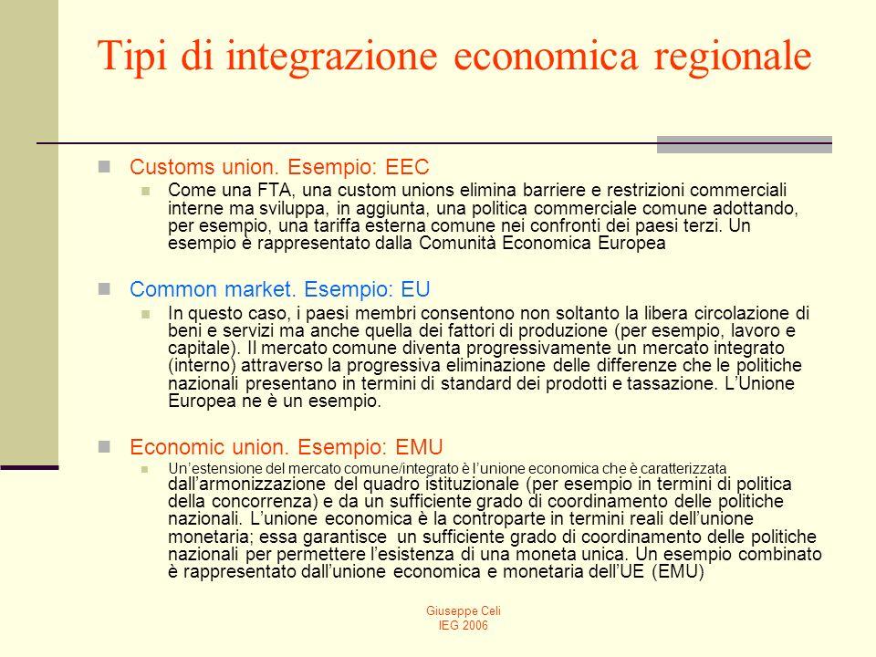 Tipi di integrazione economica regionale