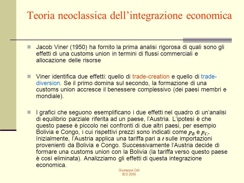 Teoria neoclassica dell'integrazione economica