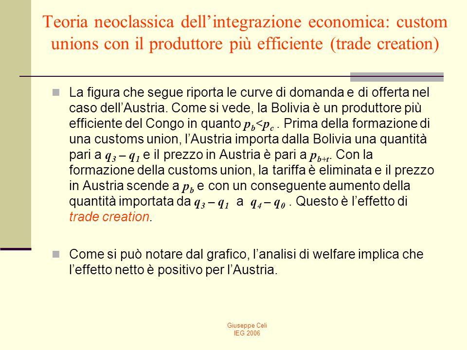 Teoria neoclassica dell'integrazione economica: custom unions con il produttore più efficiente (trade creation)