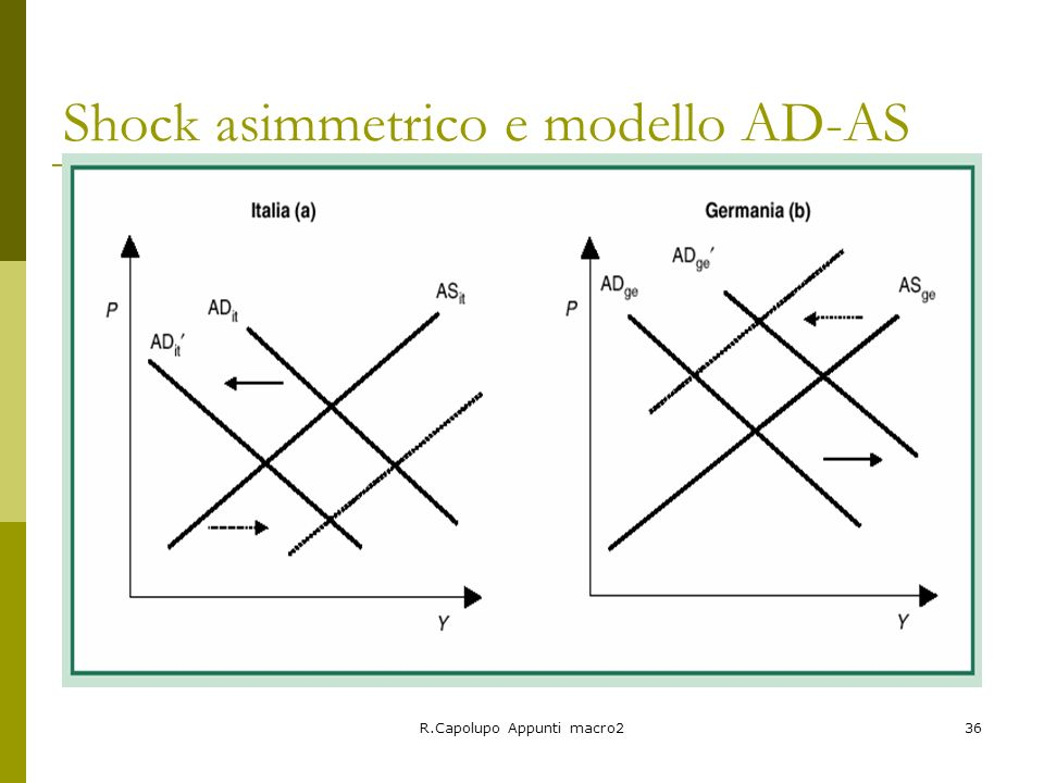 Shock asimmetrico e modello AD-AS