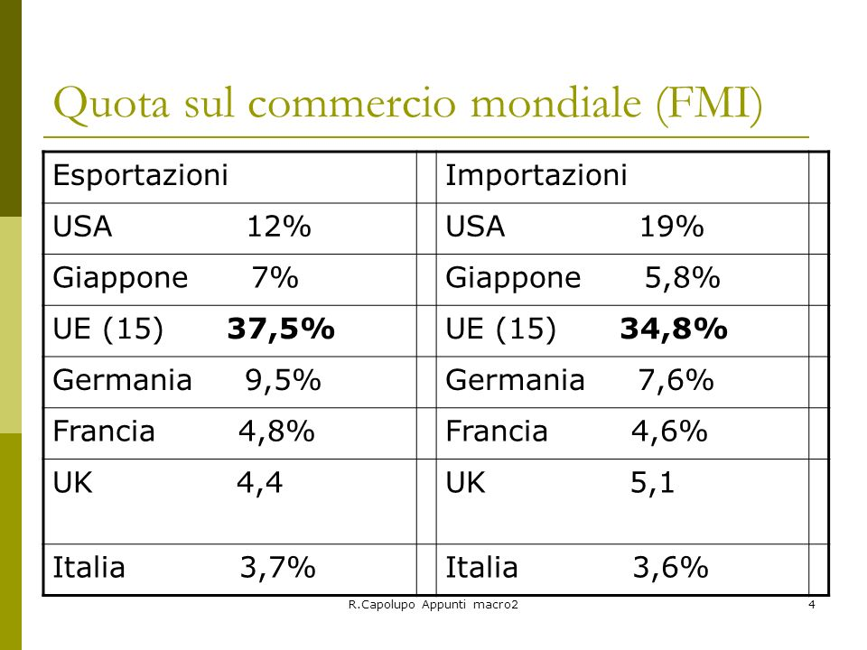 Quota sul commercio mondiale (FMI)