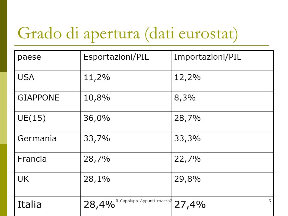 Grado di apertura (dati eurostat)