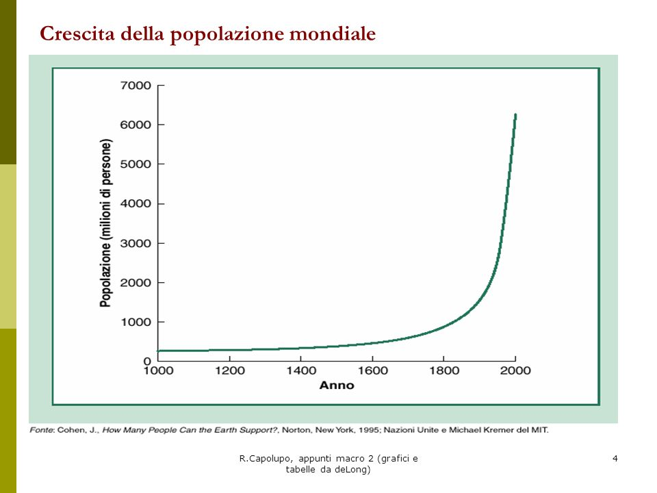 Crescita della popolazione mondiale