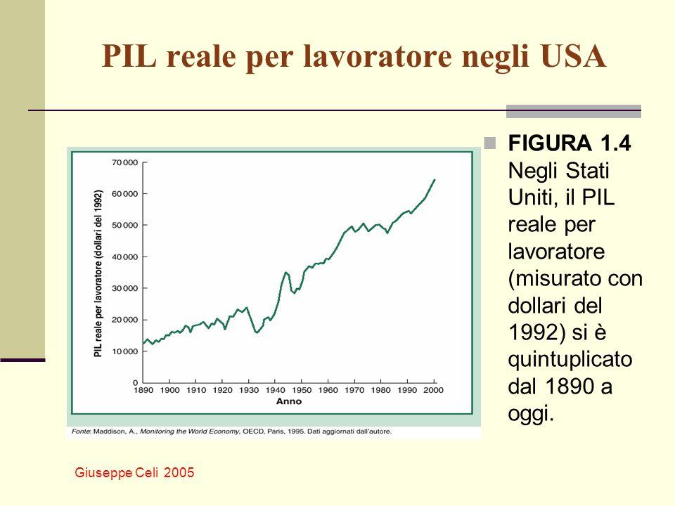 PIL reale per lavoratore negli USA