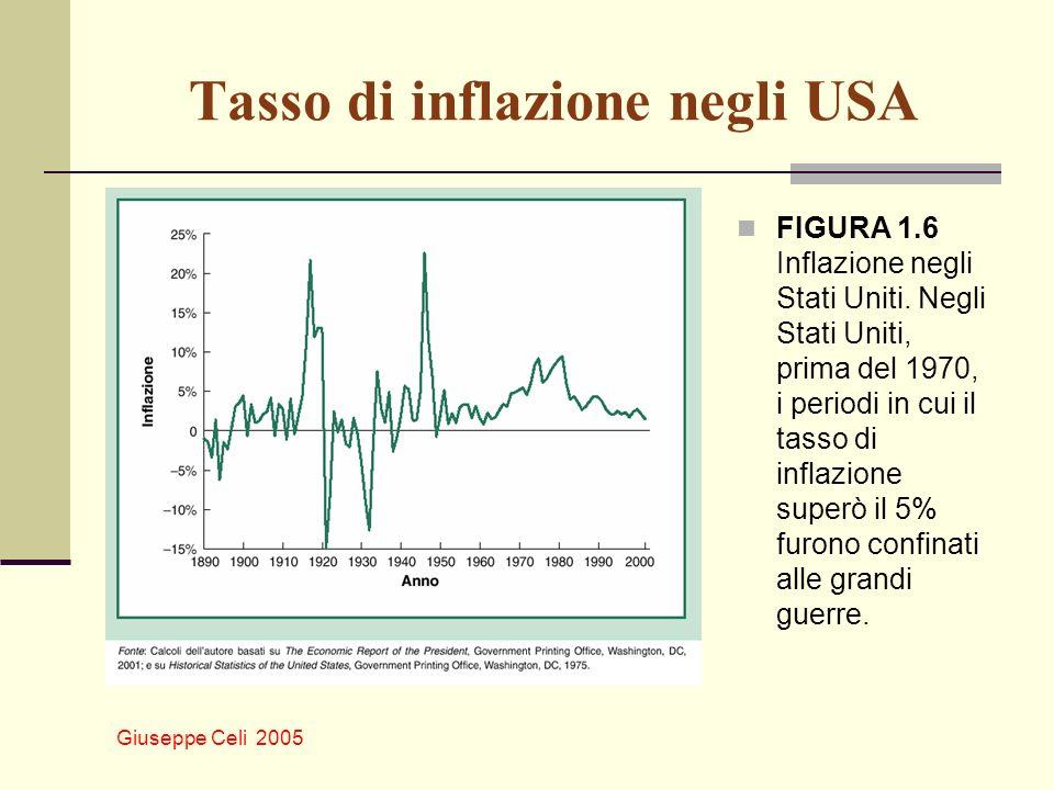 Tasso di inflazione negli USA
