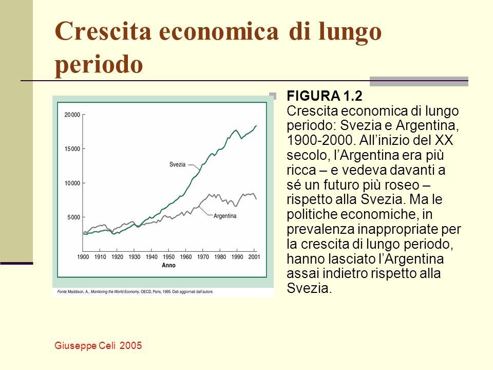 Crescita economica di lungo periodo