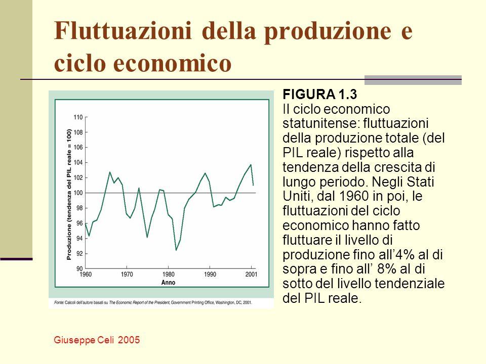 Fluttuazioni della produzione e ciclo economico