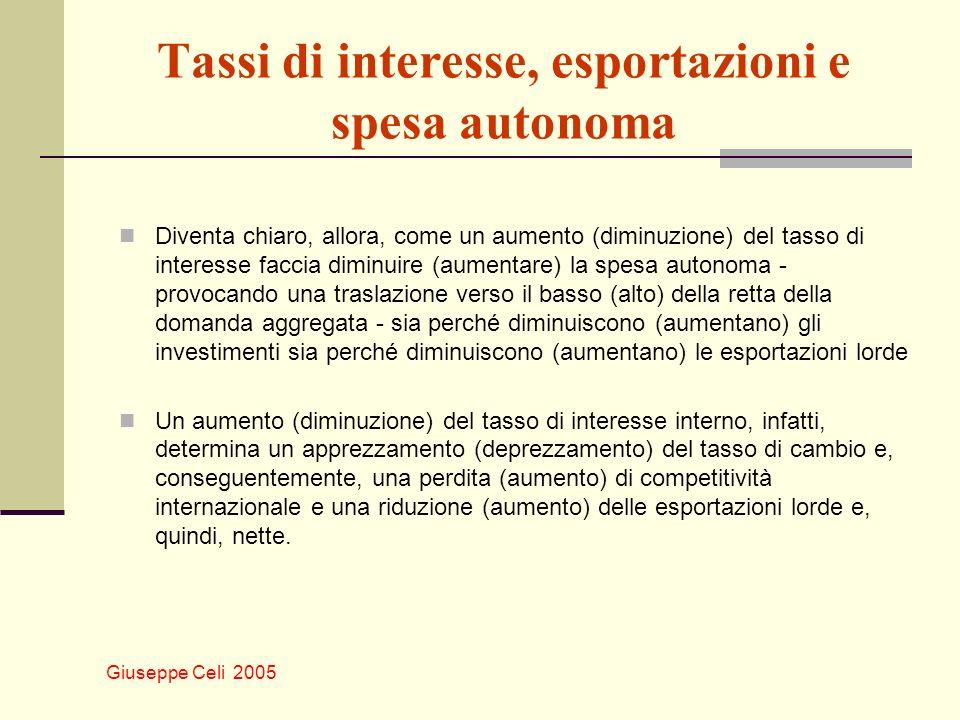 Tassi di interesse, esportazioni e spesa autonoma