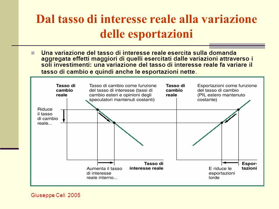 Dal tasso di interesse reale alla variazione delle esportazioni