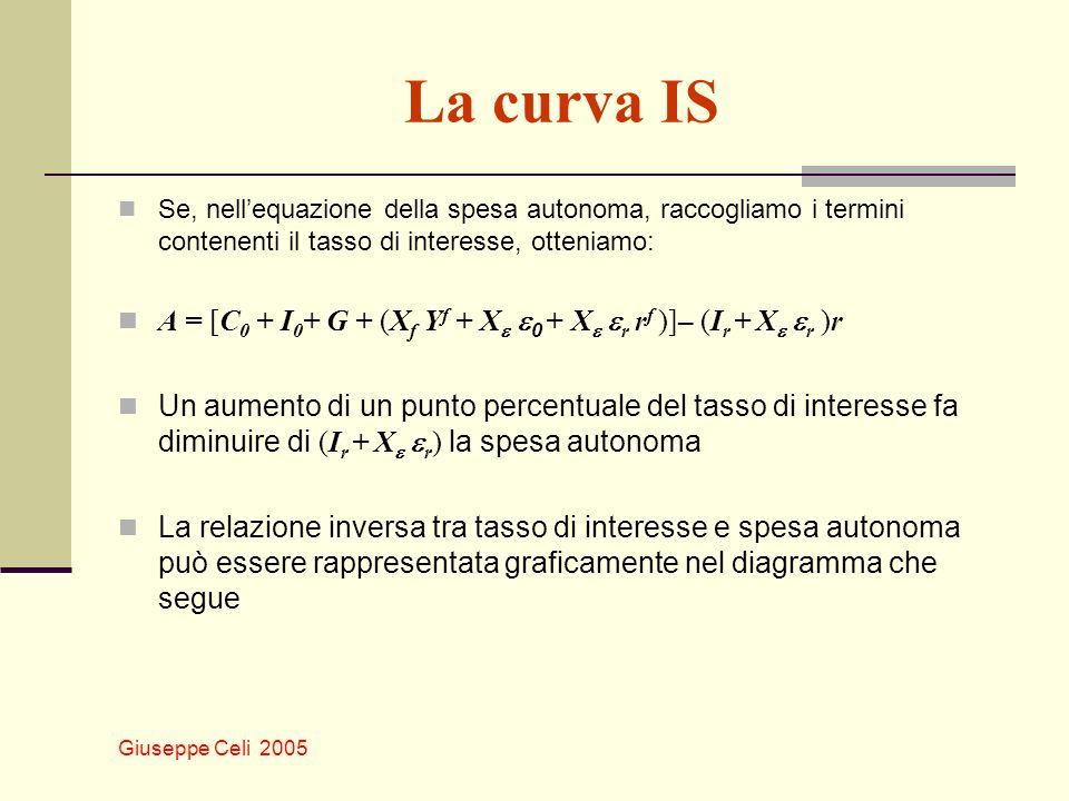 La curva IS Se, nell'equazione della spesa autonoma, raccogliamo i termini contenenti il tasso di interesse, otteniamo: