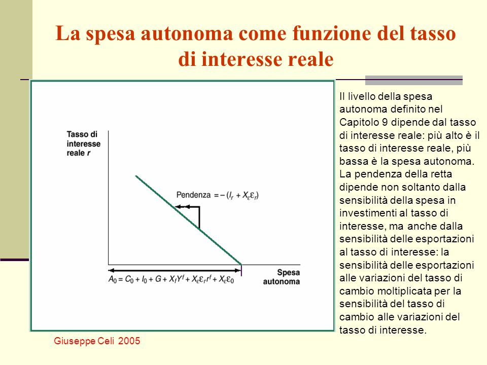 La spesa autonoma come funzione del tasso di interesse reale