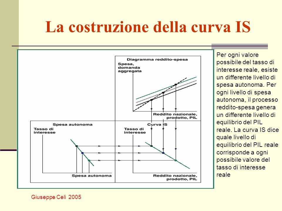La costruzione della curva IS