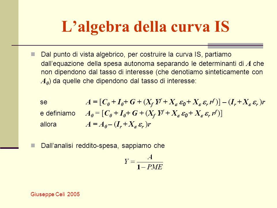 L'algebra della curva IS
