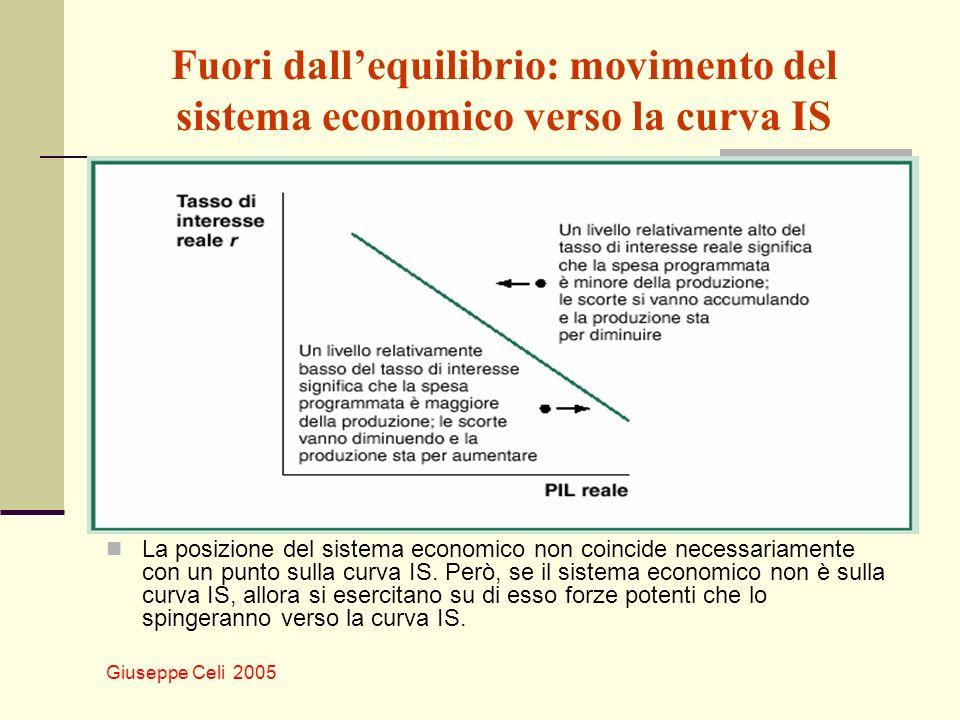 Fuori dall'equilibrio: movimento del sistema economico verso la curva IS