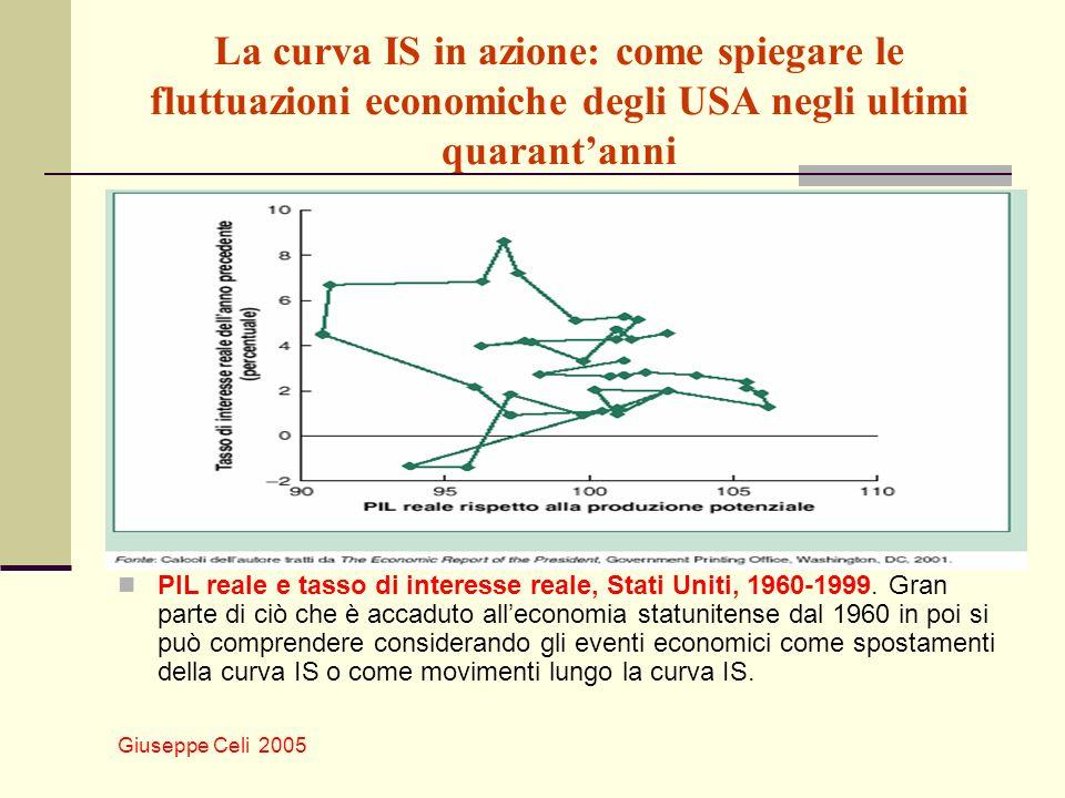 La curva IS in azione: come spiegare le fluttuazioni economiche degli USA negli ultimi quarant'anni