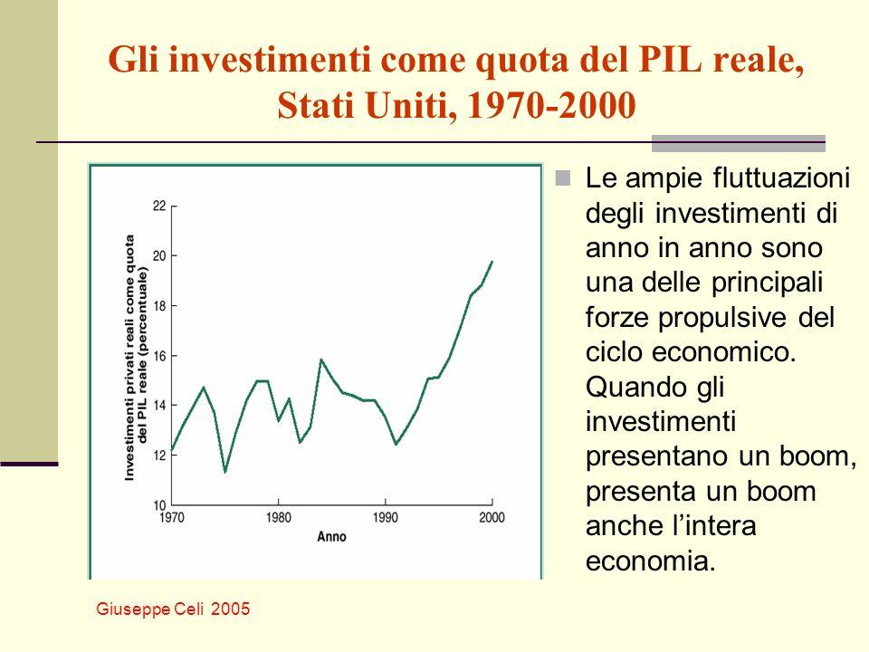 Gli investimenti come quota del PIL reale, Stati Uniti, 1970-2000