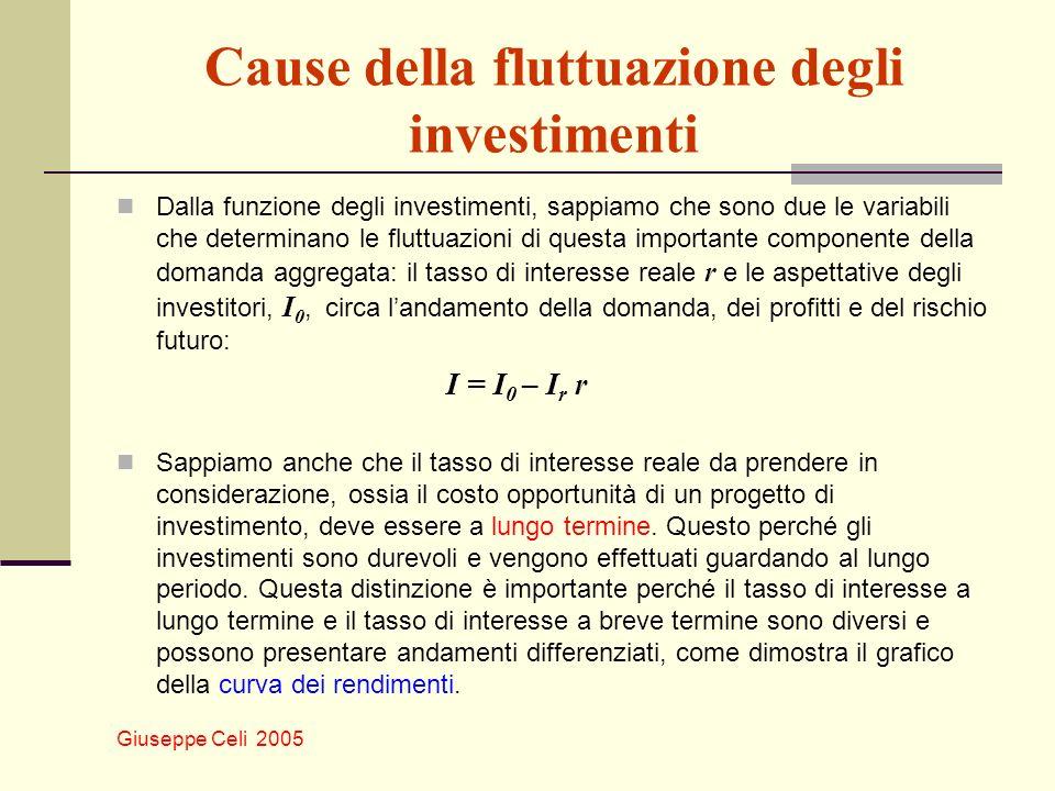 Cause della fluttuazione degli investimenti