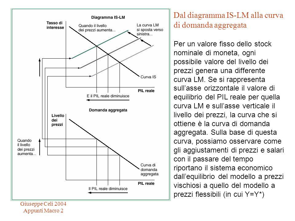 Dal diagramma IS-LM alla curva di domanda aggregata Per un valore fisso dello stock nominale di moneta, ogni possibile valore del livello dei prezzi genera una differente curva LM. Se si rappresenta sull'asse orizzontale il valore di equilibrio del PIL reale per quella curva LM e sull'asse verticale il livello dei prezzi, la curva che si ottiene è la curva di domanda aggregata. Sulla base di questa curva, possiamo osservare come gli aggiustamenti di prezzi e salari con il passare del tempo riportano il sistema economico dall'equilibrio del modello a prezzi vischiosi a quello del modello a prezzi flessibili (in cui Y=Y*)