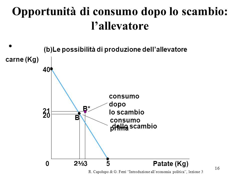 Opportunità di consumo dopo lo scambio: l'allevatore