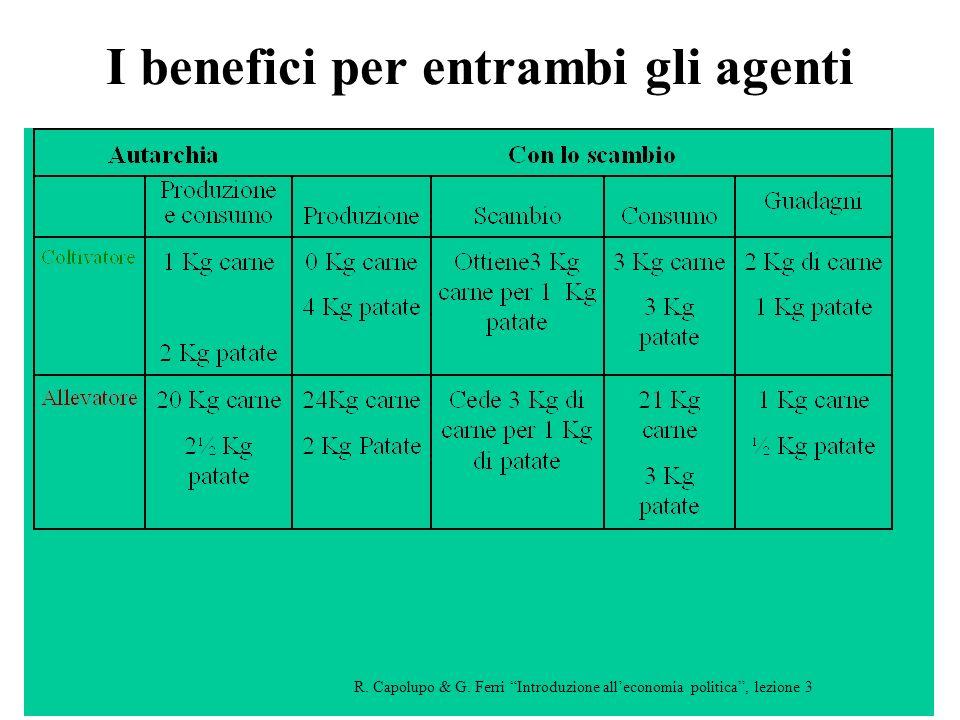 I benefici per entrambi gli agenti