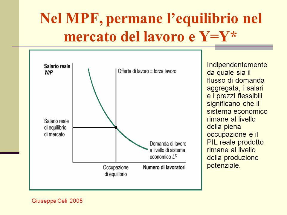 Nel MPF, permane l'equilibrio nel mercato del lavoro e Y=Y*