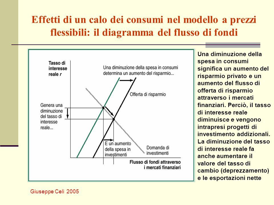 Effetti di un calo dei consumi nel modello a prezzi flessibili: il diagramma del flusso di fondi