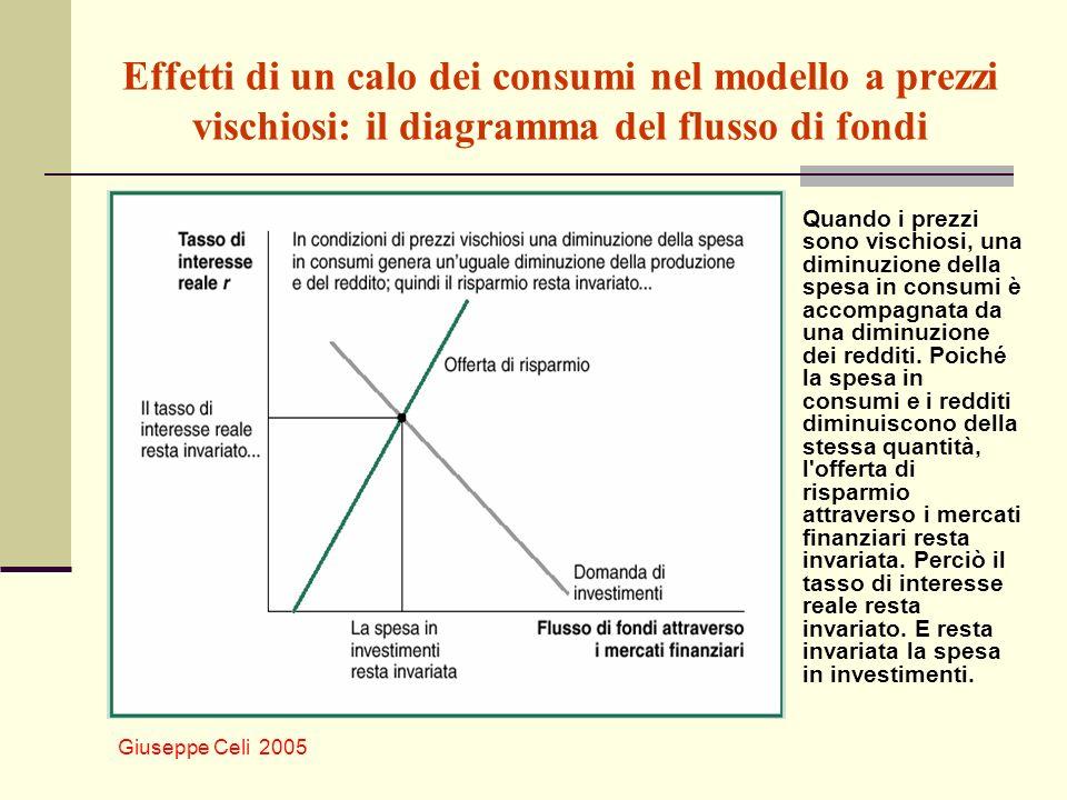 Effetti di un calo dei consumi nel modello a prezzi vischiosi: il diagramma del flusso di fondi
