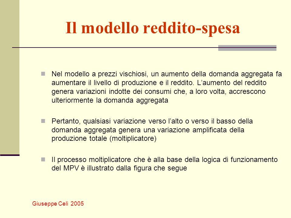 Il modello reddito-spesa