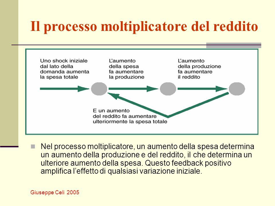 Il processo moltiplicatore del reddito