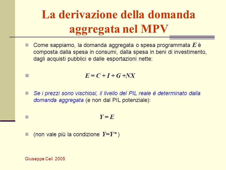 La derivazione della domanda aggregata nel MPV