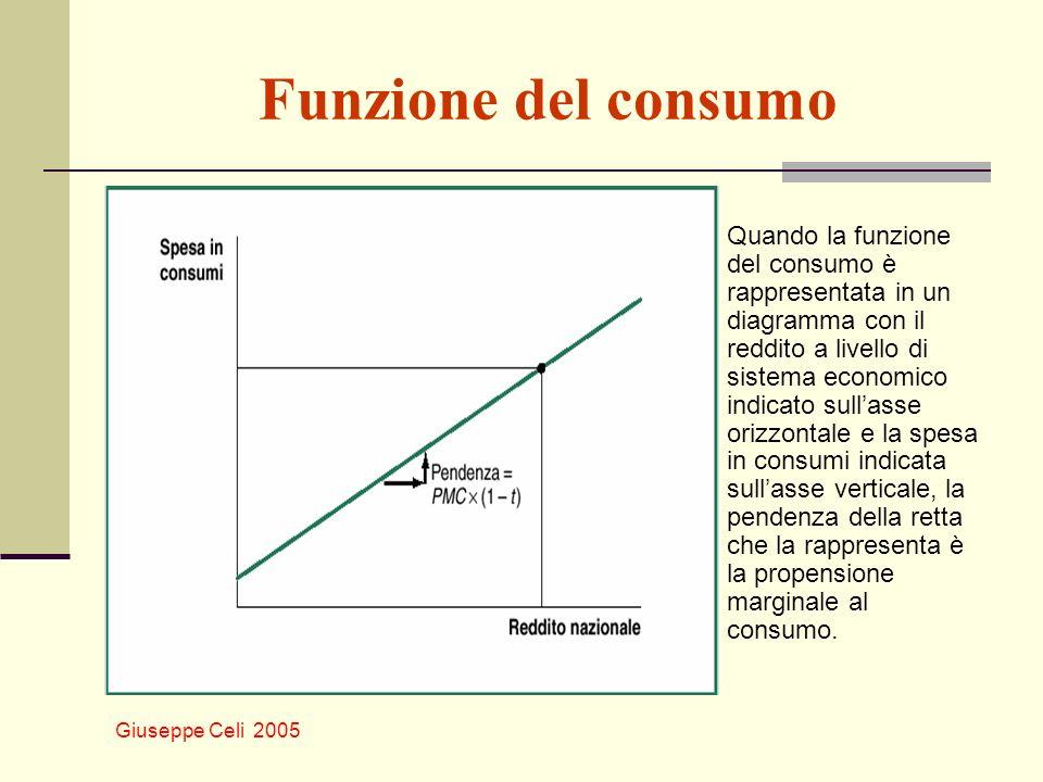 Funzione del consumo