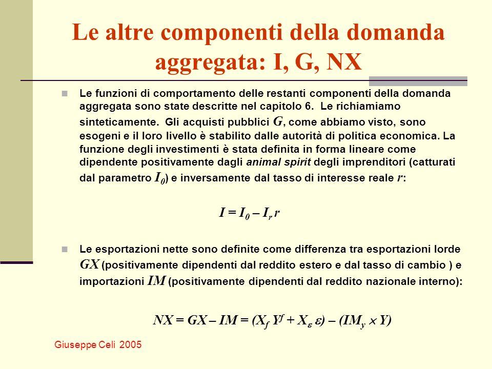 Le altre componenti della domanda aggregata: I, G, NX
