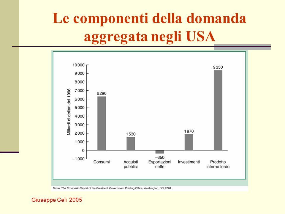 Le componenti della domanda aggregata negli USA