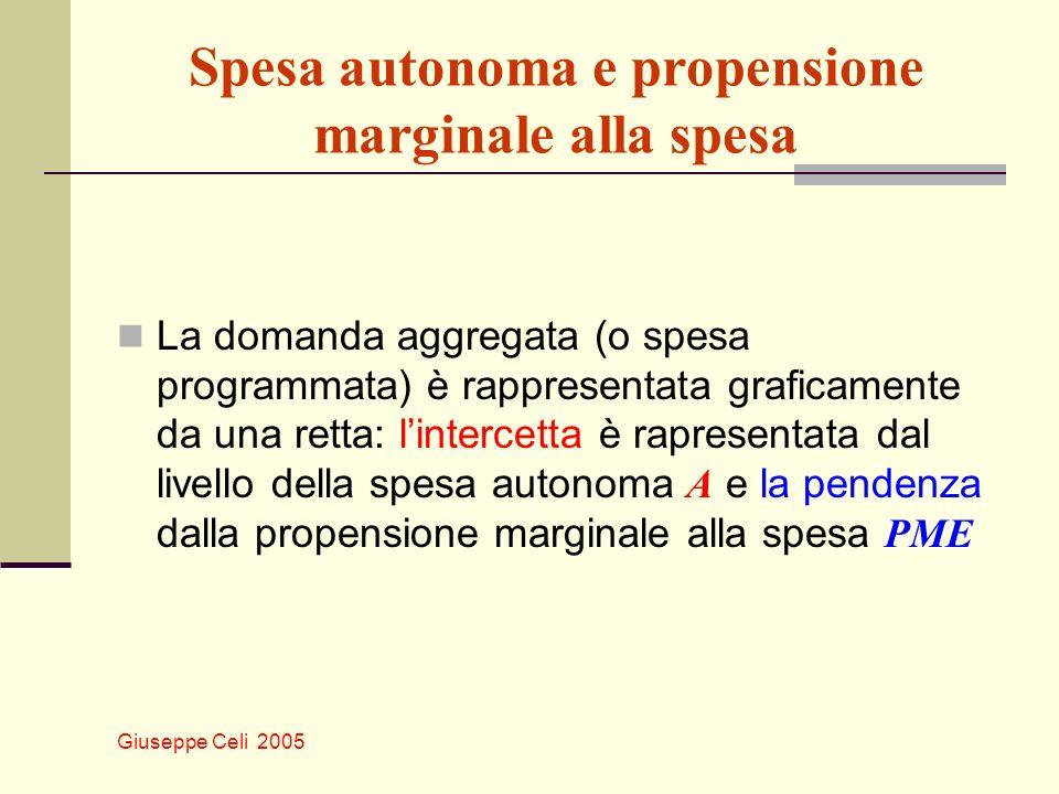 Spesa autonoma e propensione marginale alla spesa