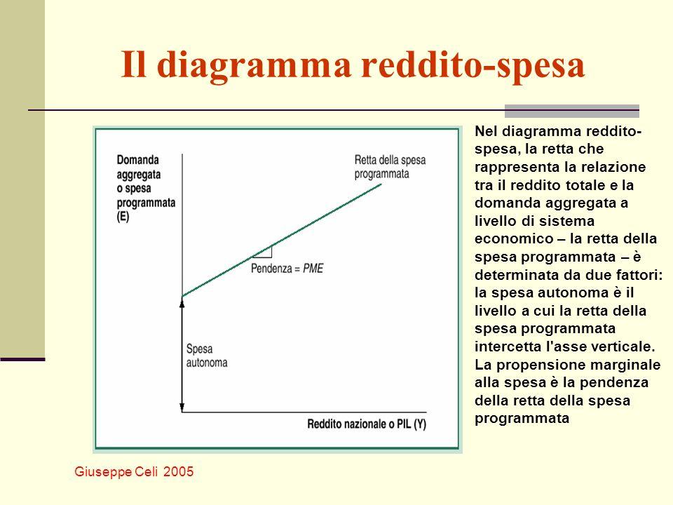 Il diagramma reddito-spesa
