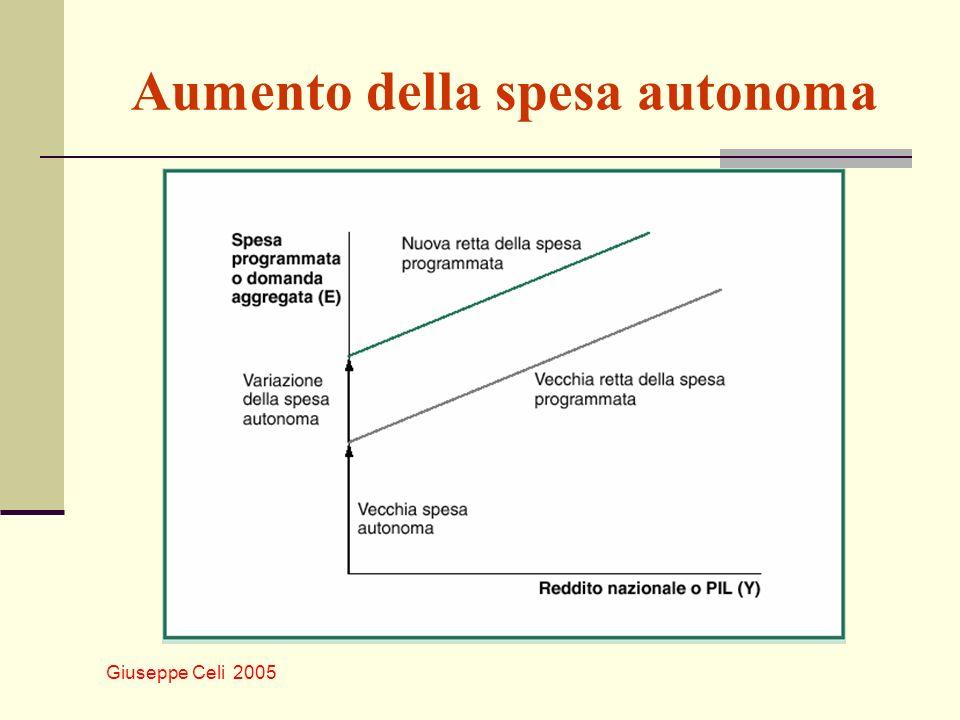 Aumento della spesa autonoma